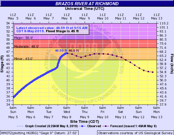 Brazos River Update May 8 2019 At 7 00 Am First